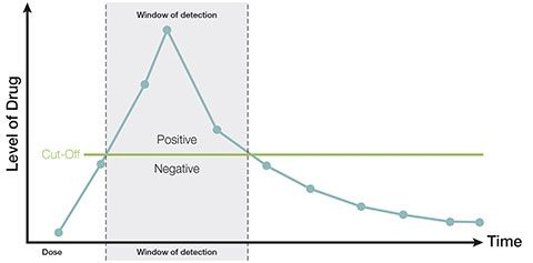 alere graph of drug test kits cut off levels and window of detection