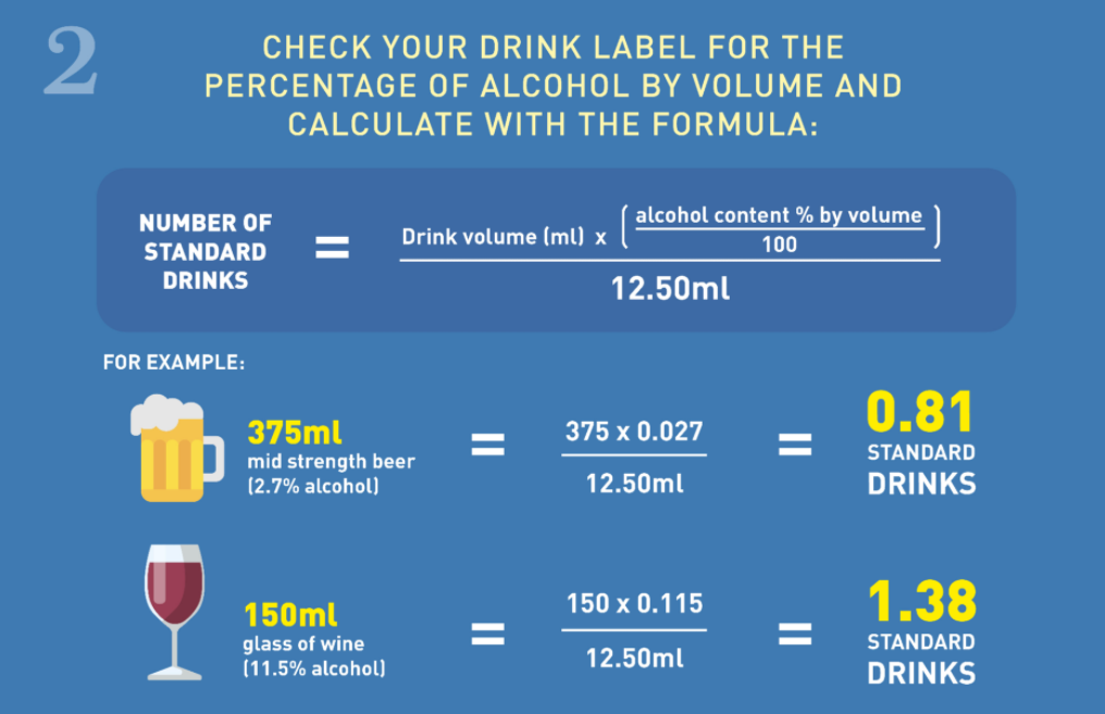 Formula to calculate how many standard drinks your drink has