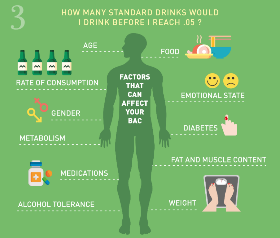 Factors that affect the number of standard drinks to reach 0.05