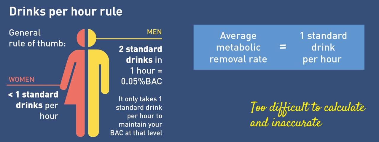 Drinks per hour rule for assessing BAC