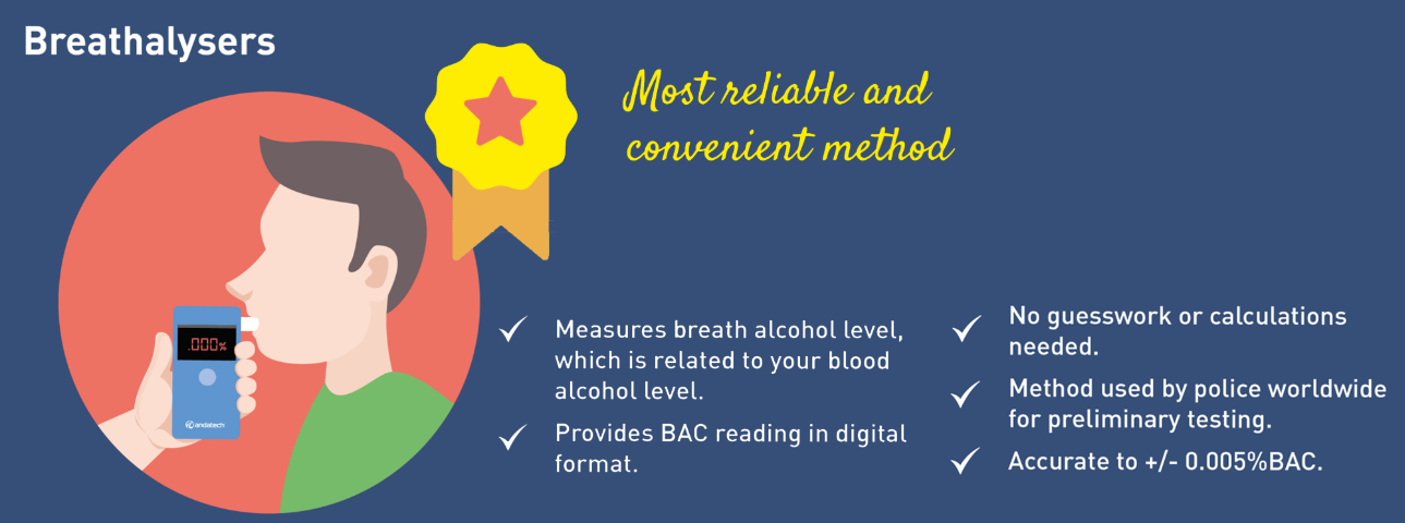 Breathalysers to assess BAC